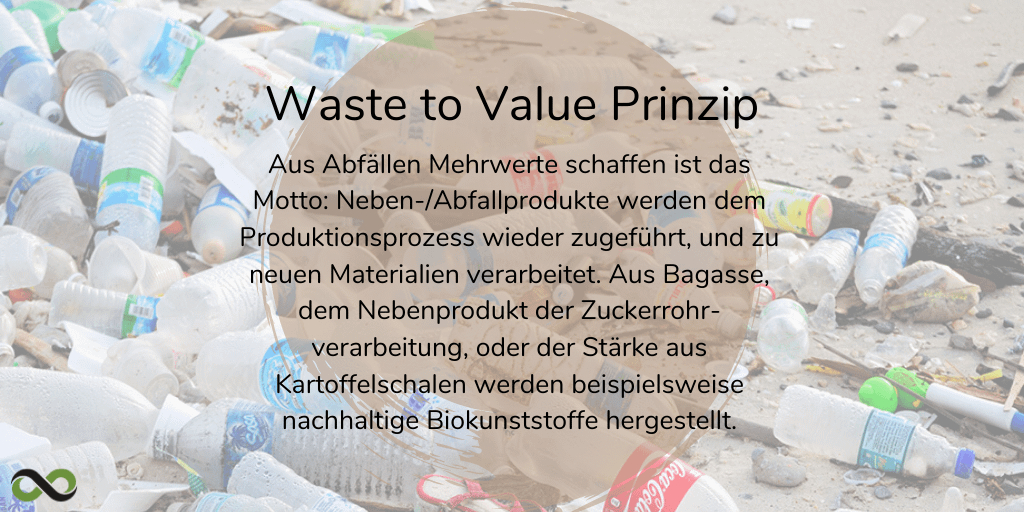 Waste to Value Prinzip LOOP Nachhaltiges Marketing